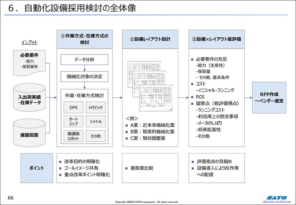 自動化設備採用検討の全体像
