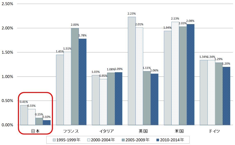 厚生労働省「平成30年版 労働経済の分析」_2