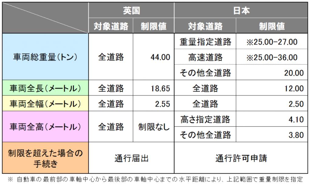 英国と日本の道路輸送規制の概要