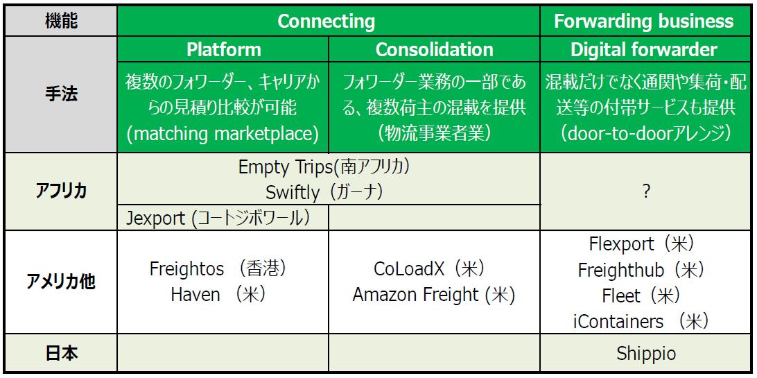 国際物流に関連するスタートアップ企業