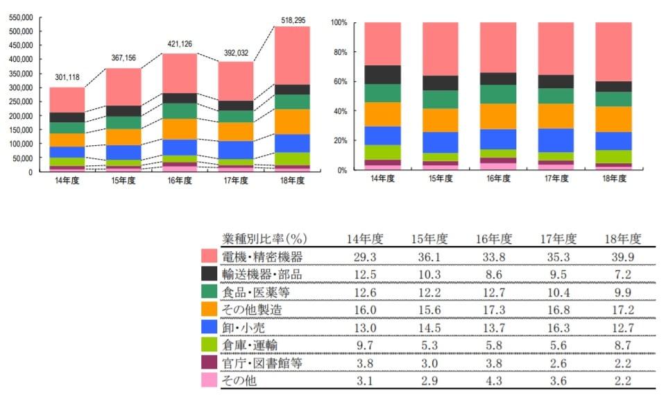 図2 物流機器システム売上の業種別比率 (出典 日本物流機器システム協会)