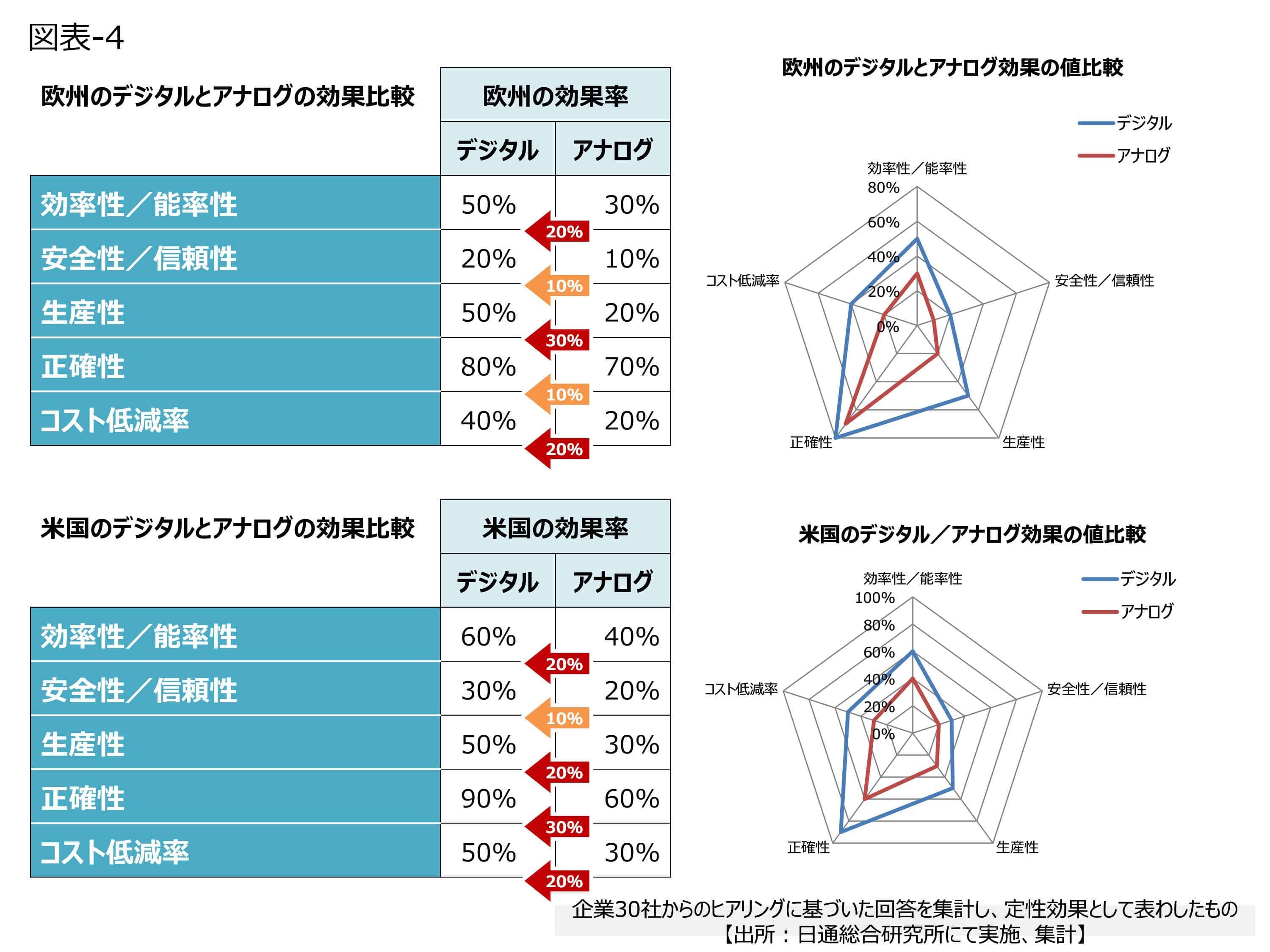 【図表4】デジタルとアナログの効果比較