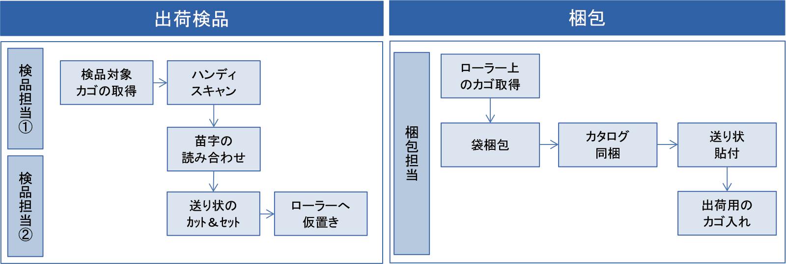 図2.出荷検品と梱包の簡易業務フロー