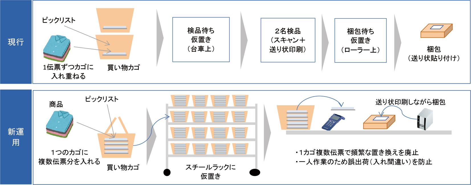 図3.出荷検品・梱包工程の改善施策
