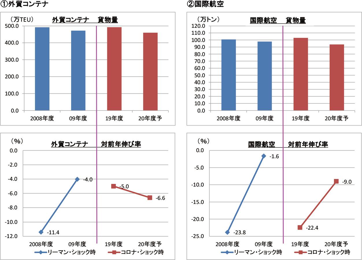 図表2 リーマン・ショック時とコロナ・ショック時における日本発輸出貨物量・対前年伸び率の比較
