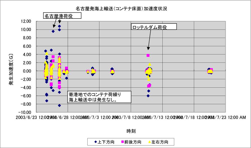 図1 実際の海上コンテナ輸送中に掛かる加速度