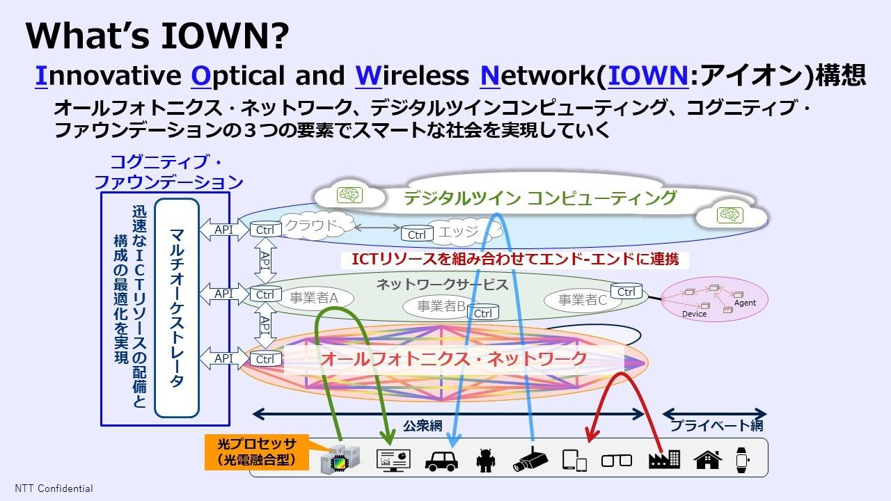 図1.NTTグループが提示するIOWN構想の概要