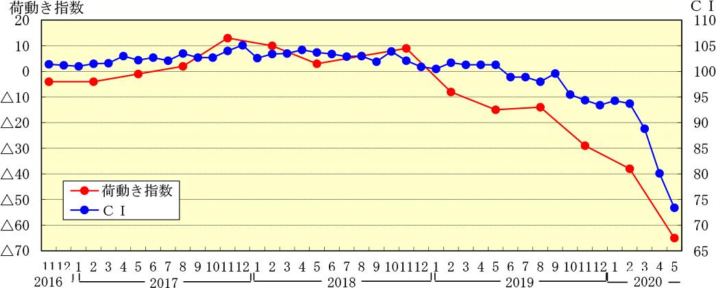 図1 景気動向指数(CI;一致指数)と国内向け出荷量『荷動き指数』(実績)の推移