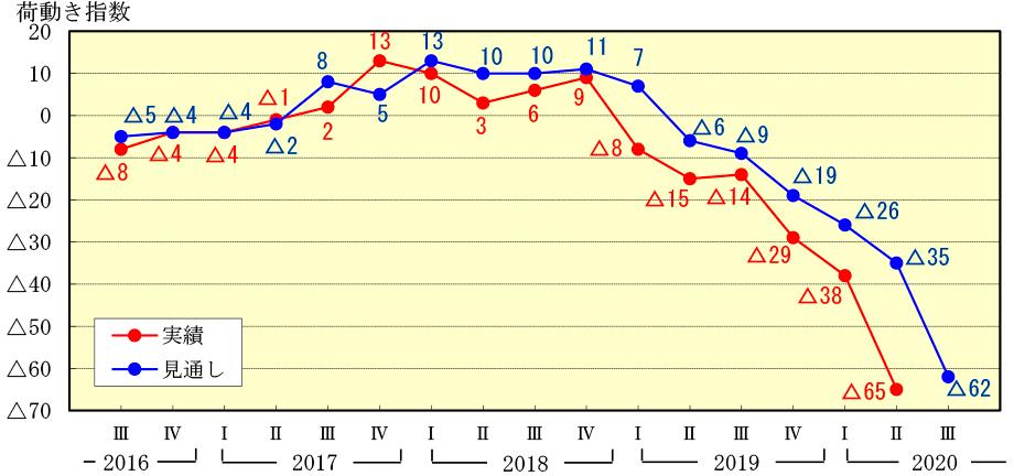図2 国内向け出荷量『荷動き指数』の推移