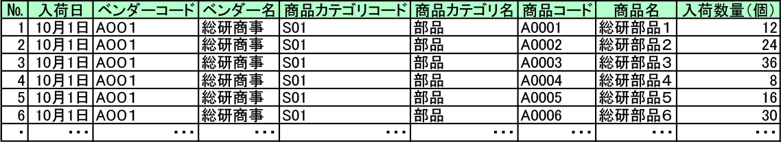 表1 入荷予定データのイメージ