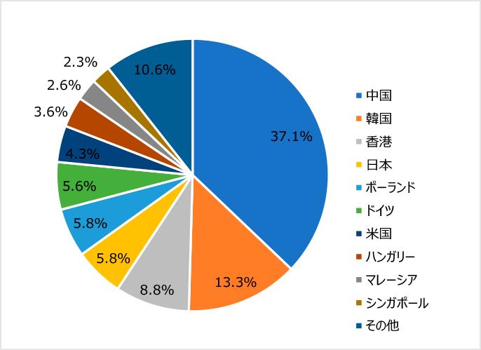 図1:リチウムイオンバッテリー世界輸出額シェア(2019年)