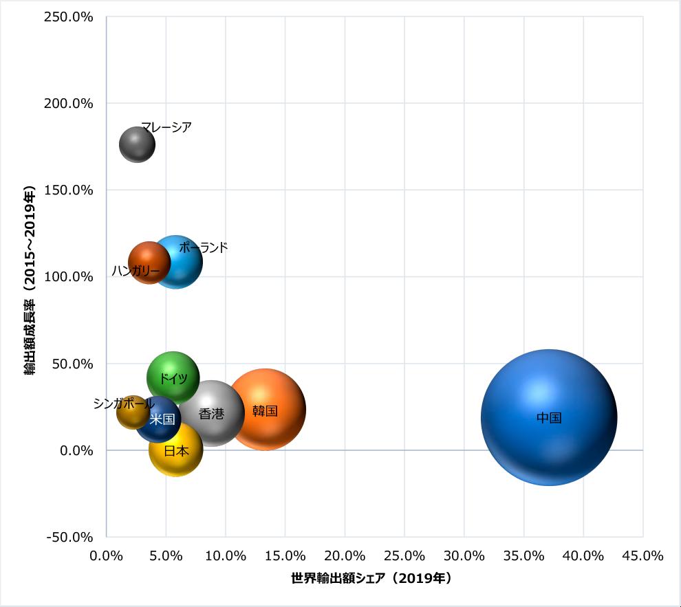 図2:リチウムイオンバッテリー主要輸出国の輸出額シェアと成長率