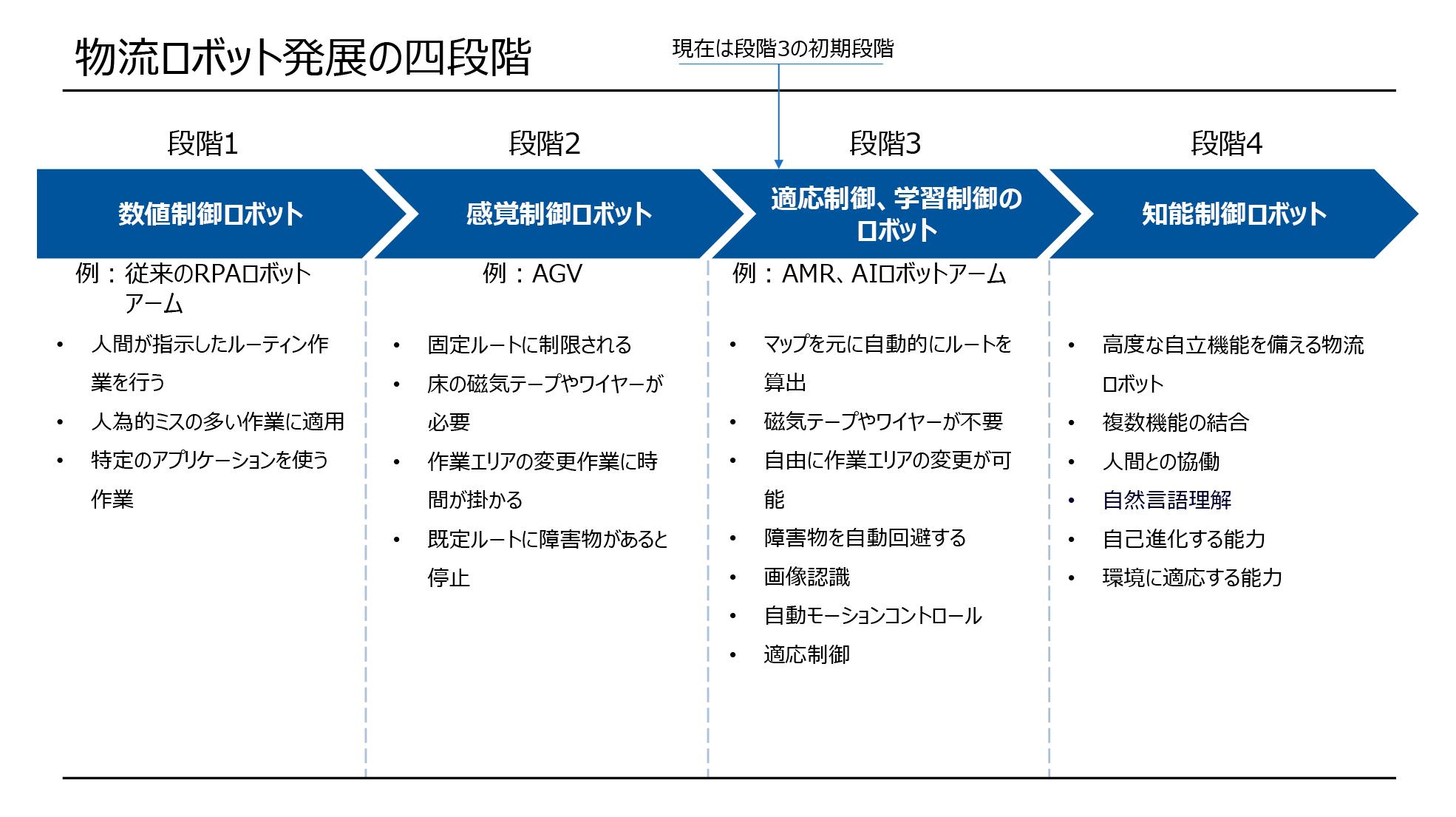 図1.物流ロボットの発展四段階