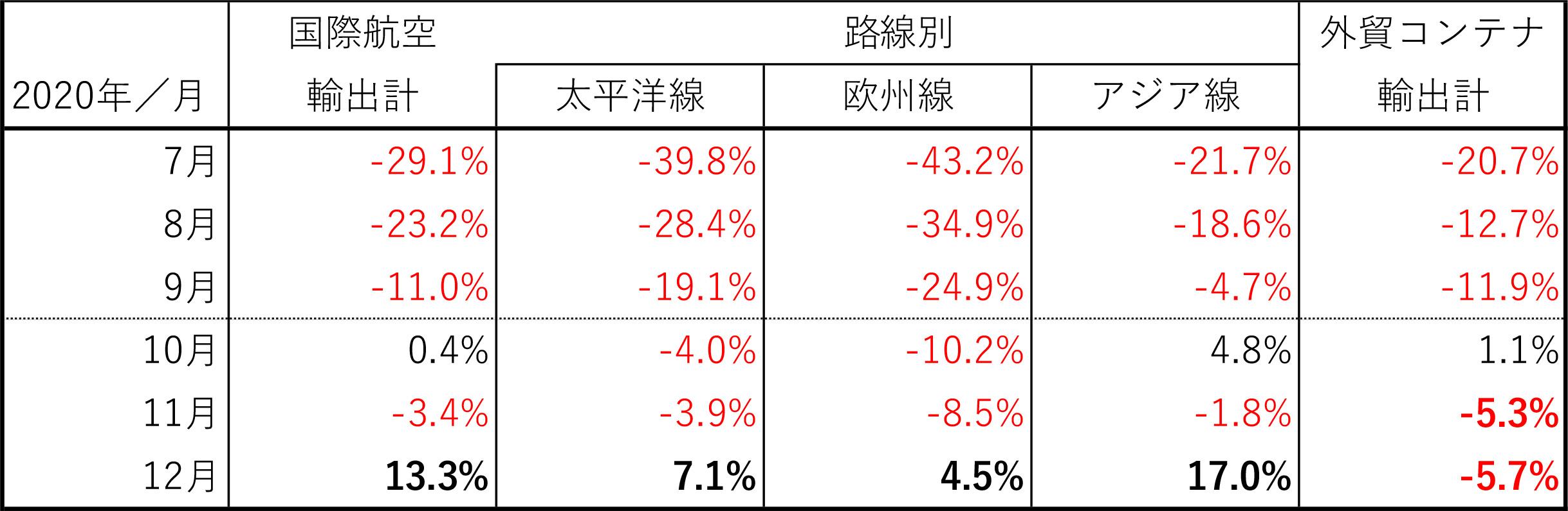 図表2:日本発輸出貨物量の対前年伸び率の推移:2020年7月~12月