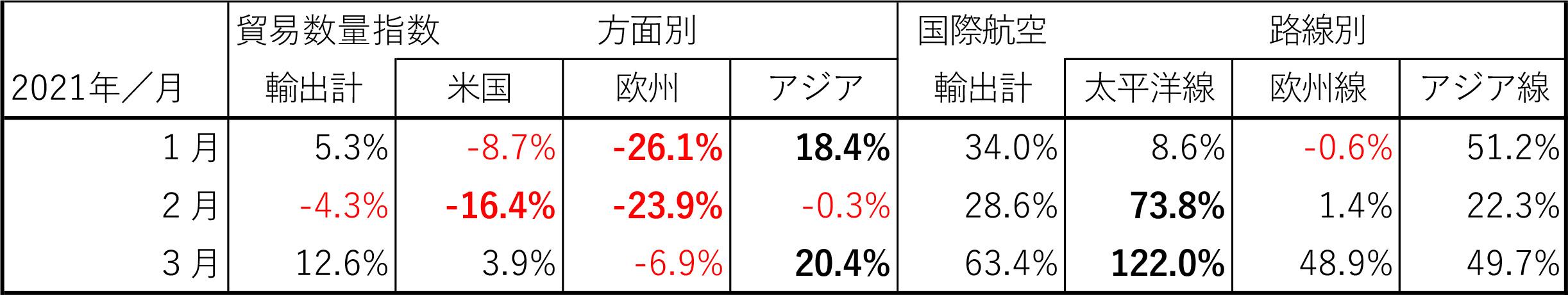図表3:日本発輸出貨物量の方面・路線別対前年伸び率の推移:2021年1月~3月