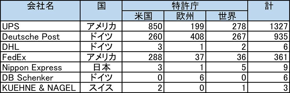 表1 主な物流企業の特許公開件数
