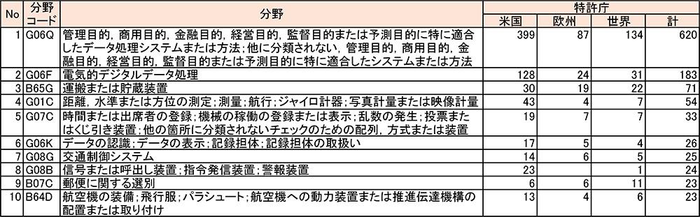 表2 UPSの出願分野とその件数