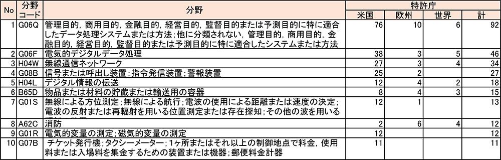 表4 FedExの出願分野とその件数
