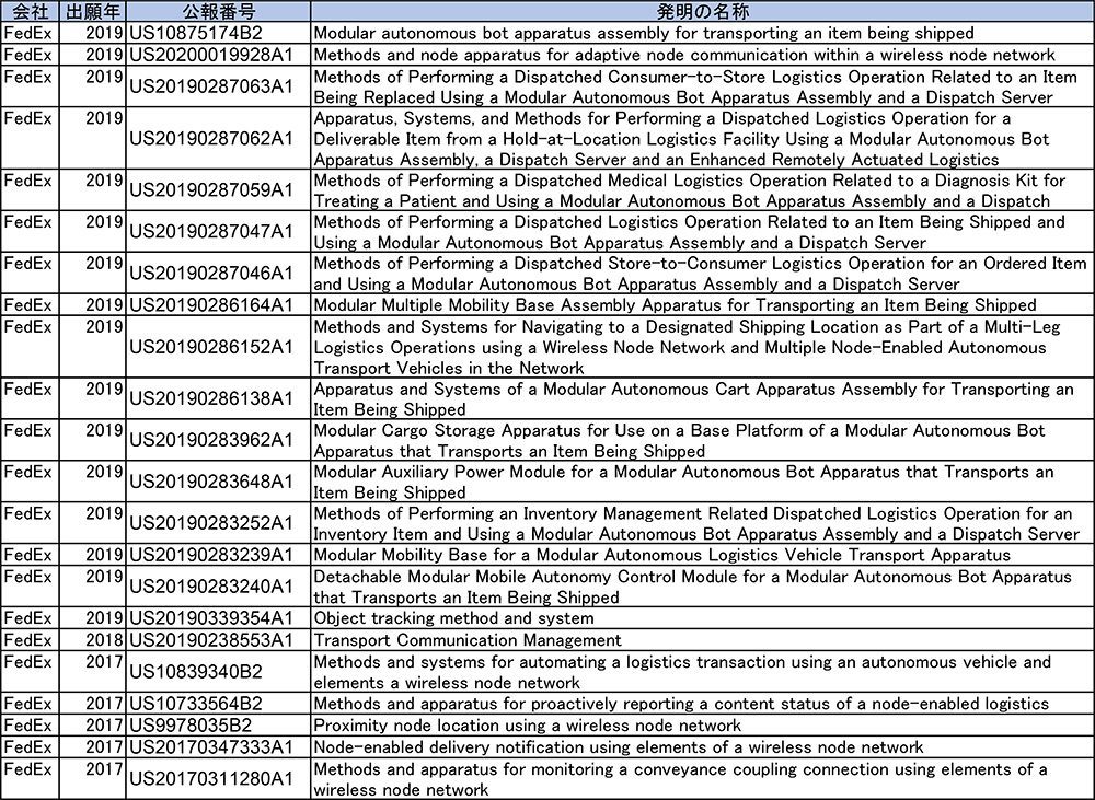 表7 FedExの無人化技術に関する出願一覧(2017年以降)