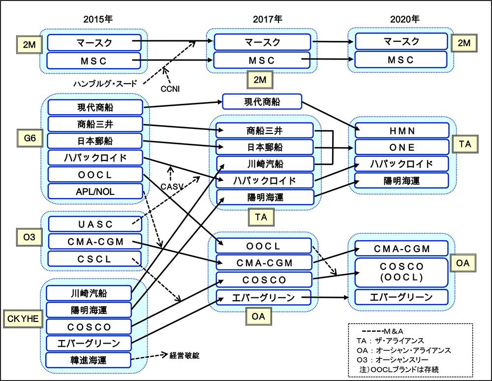 定期コンテナ航路運航船社によるアライアンス形成の変遷