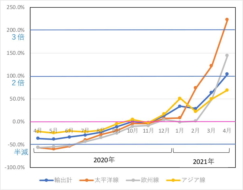 図表1:日本発輸出航空貨物の路線別伸び率・構成比の推移