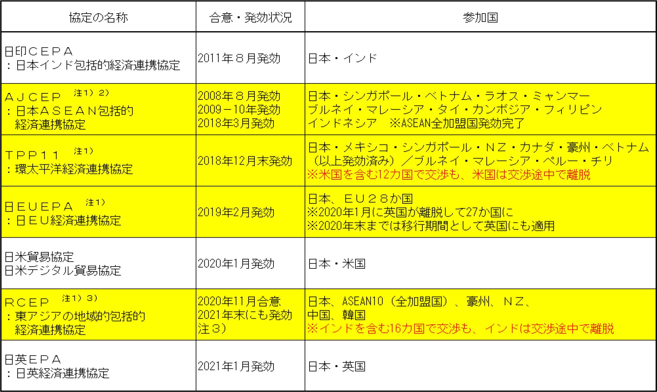図表1:日本の主要なEPA(経済連携協定)の締結・発効状況