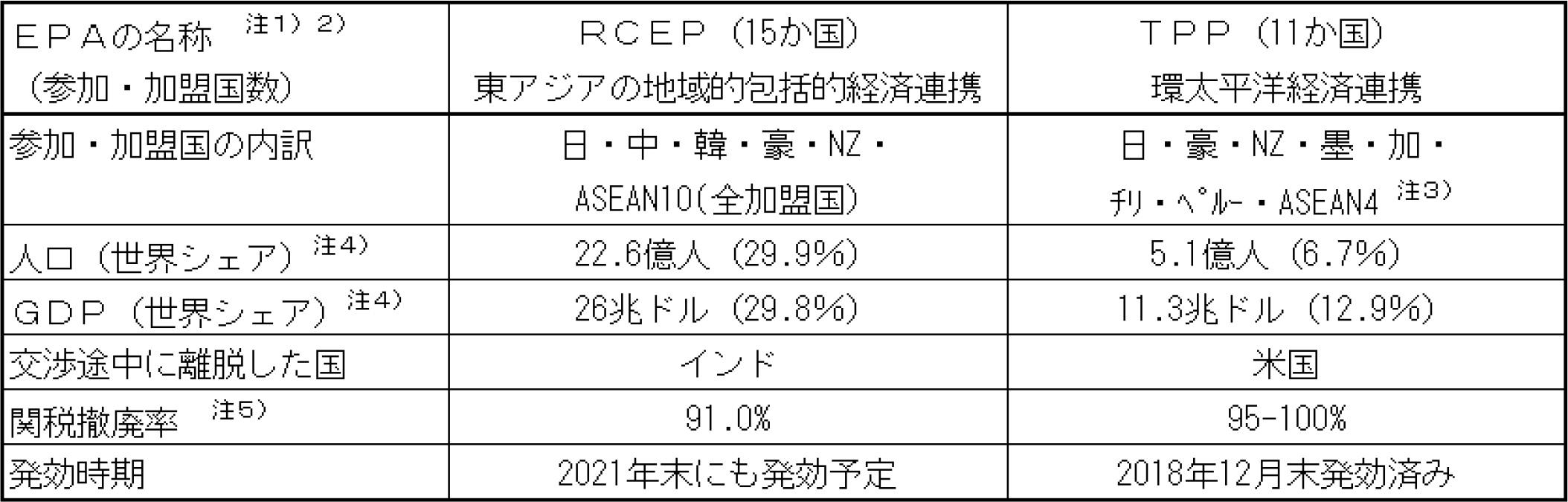 図表2:RCEPとTPPの比較