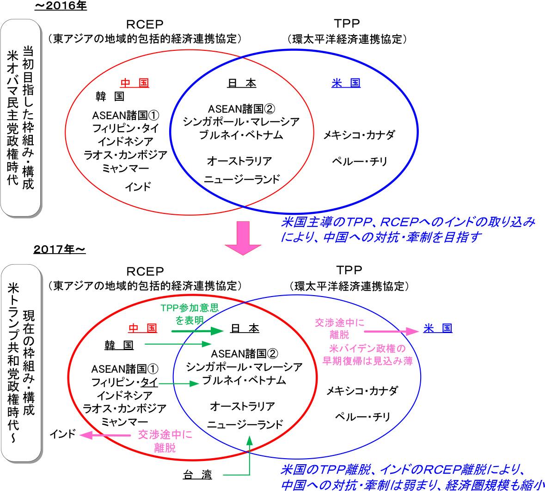 図表3:TPP/RCEPの構成国/参加・離脱動向