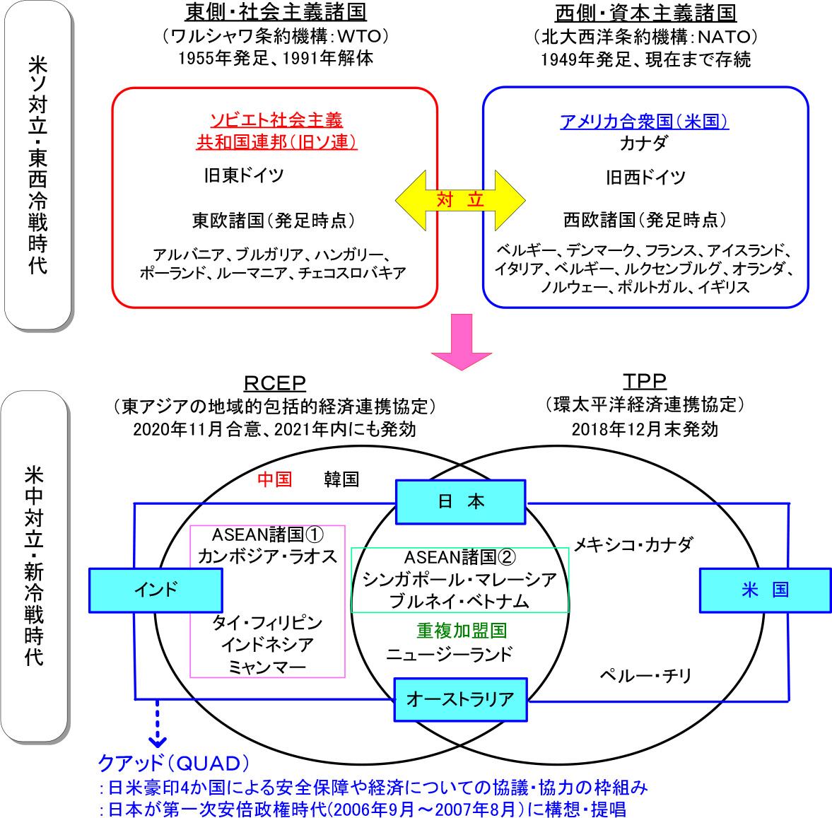 図表4:米ソ対立・東西冷戦時代と米中対立・新冷戦時代における安全保障の枠組み