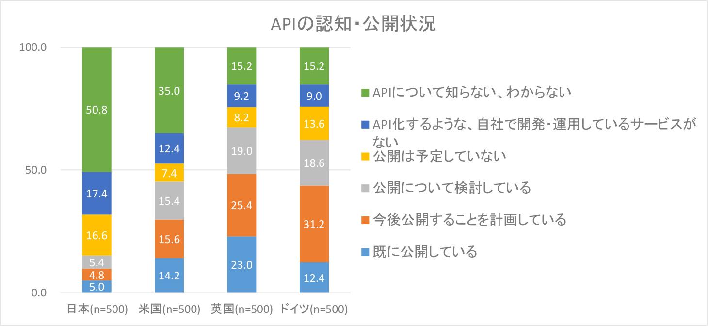 図表1.APIの認知・公開情報