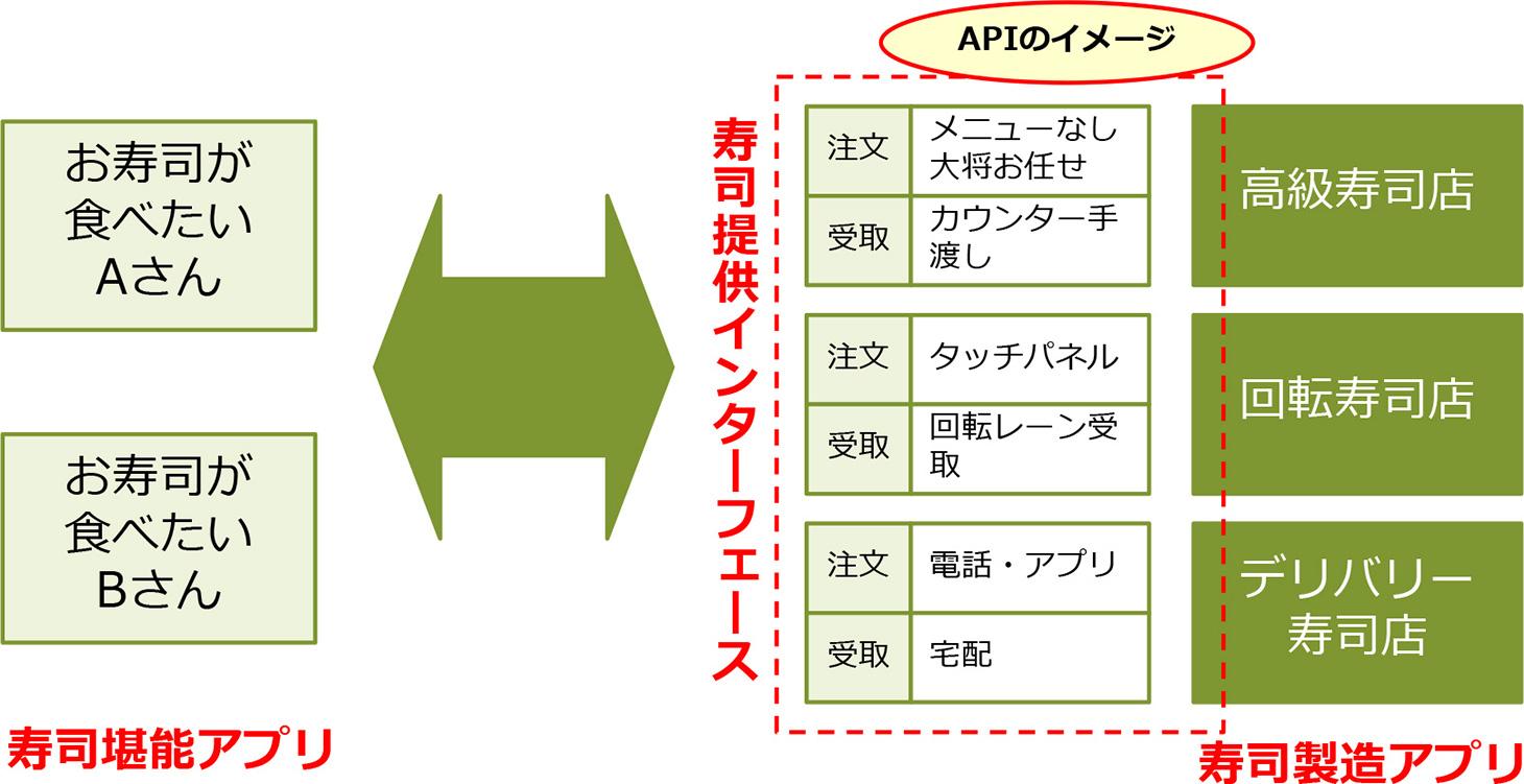 図表2.寿司屋APIのイメージ図