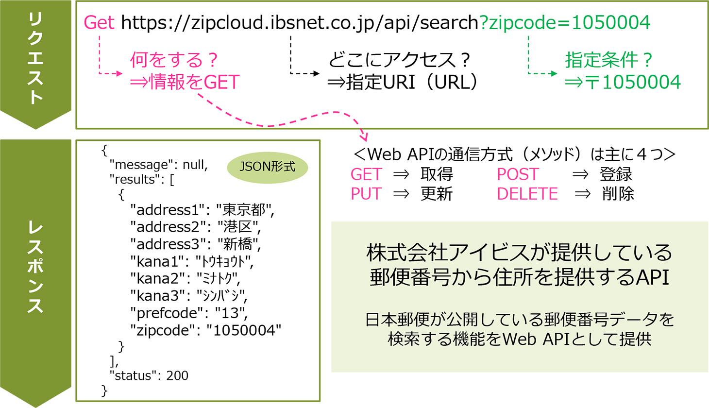 図表3.APIの構成とサンプル
