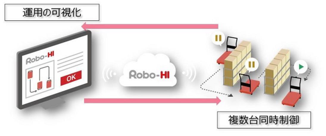 図表4.CarriRoのROBO-HIを介した外部連携APIの事例