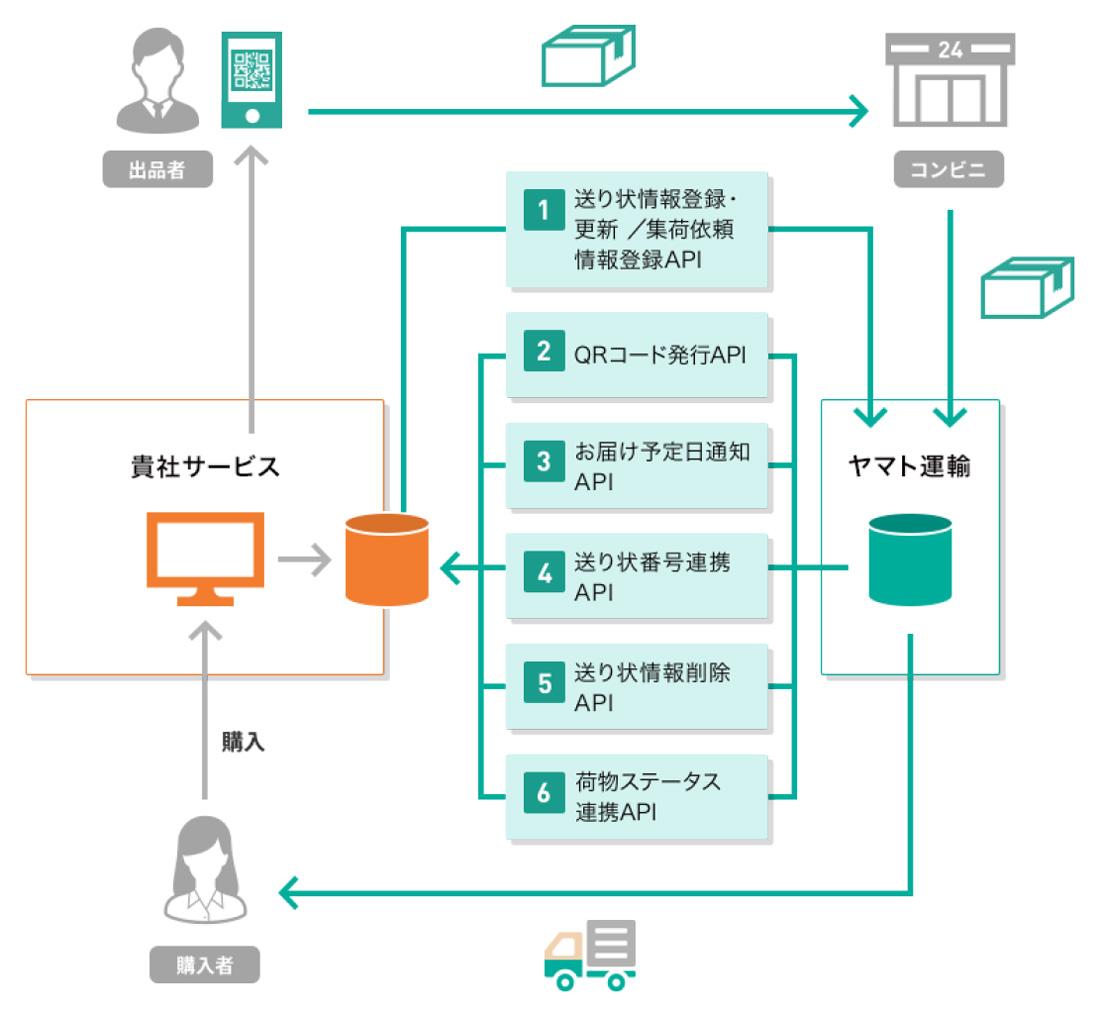 図表5.フリマ・オークション事業者向け~かんたん安心発送~ 配送連携API